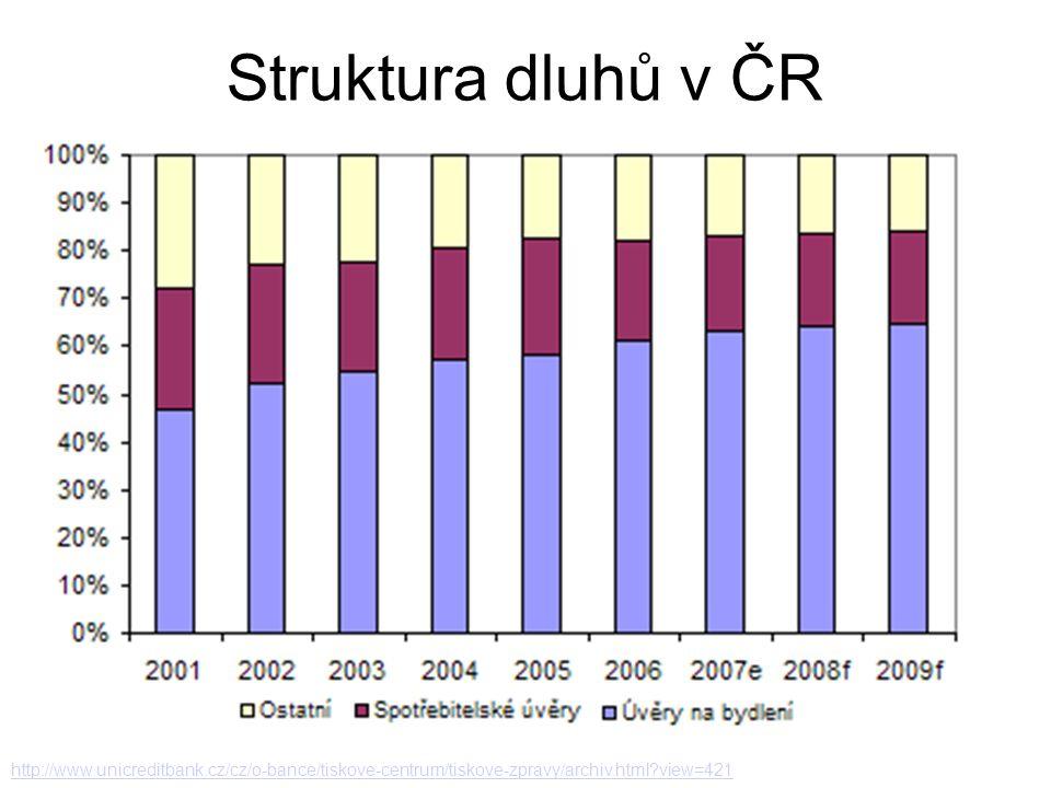 Struktura dluhů v ČR http://www.unicreditbank.cz/cz/o-bance/tiskove-centrum/tiskove-zpravy/archiv.html view=421