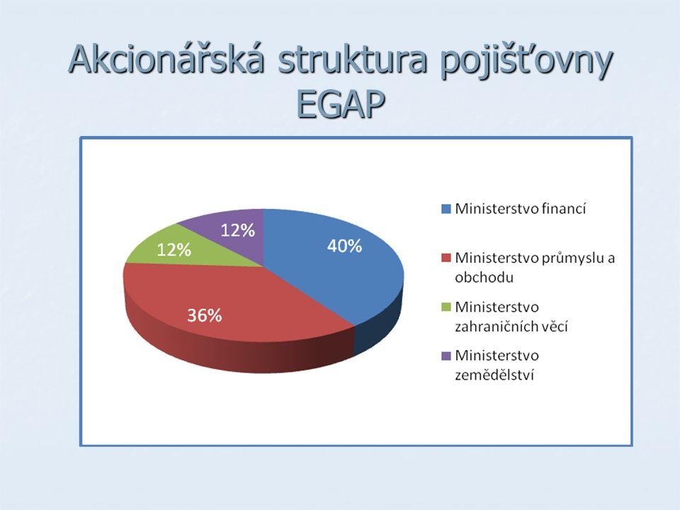 Akcionářská struktura pojišťovny EGAP