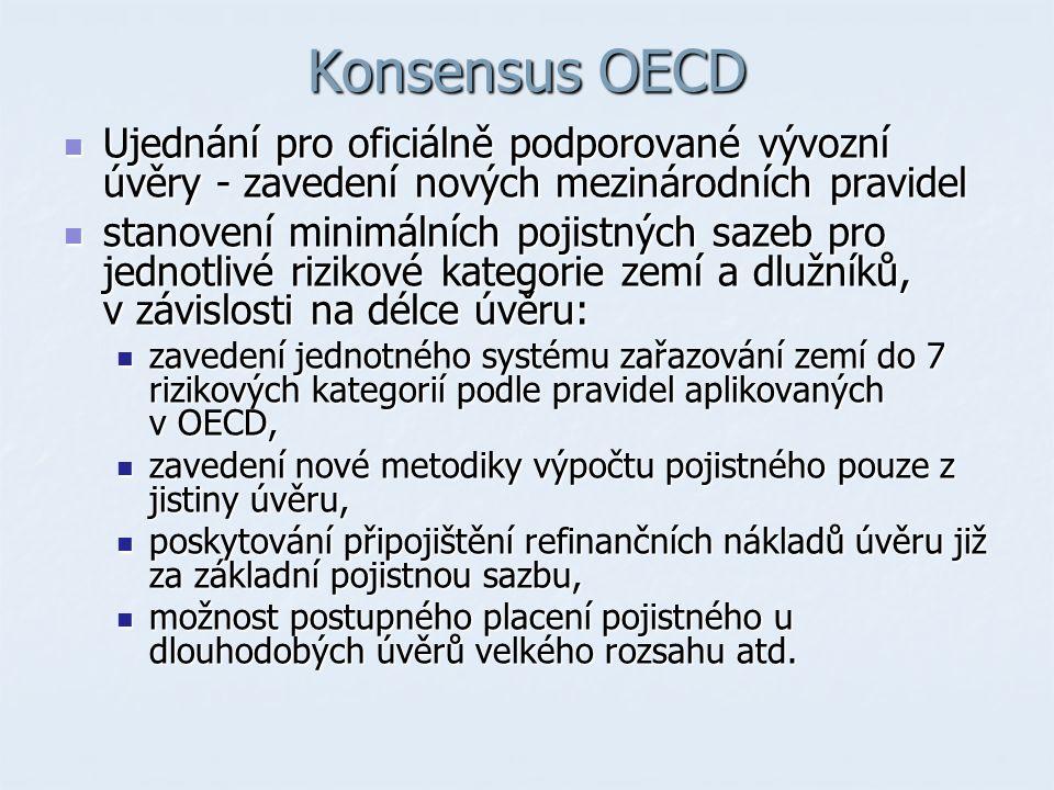 Konsensus OECD Ujednání pro oficiálně podporované vývozní úvěry - zavedení nových mezinárodních pravidel Ujednání pro oficiálně podporované vývozní úvěry - zavedení nových mezinárodních pravidel stanovení minimálních pojistných sazeb pro jednotlivé rizikové kategorie zemí a dlužníků, v závislosti na délce úvěru: stanovení minimálních pojistných sazeb pro jednotlivé rizikové kategorie zemí a dlužníků, v závislosti na délce úvěru: zavedení jednotného systému zařazování zemí do 7 rizikových kategorií podle pravidel aplikovaných v OECD, zavedení jednotného systému zařazování zemí do 7 rizikových kategorií podle pravidel aplikovaných v OECD, zavedení nové metodiky výpočtu pojistného pouze z jistiny úvěru, zavedení nové metodiky výpočtu pojistného pouze z jistiny úvěru, poskytování připojištění refinančních nákladů úvěru již za základní pojistnou sazbu, poskytování připojištění refinančních nákladů úvěru již za základní pojistnou sazbu, možnost postupného placení pojistného u dlouhodobých úvěrů velkého rozsahu atd.