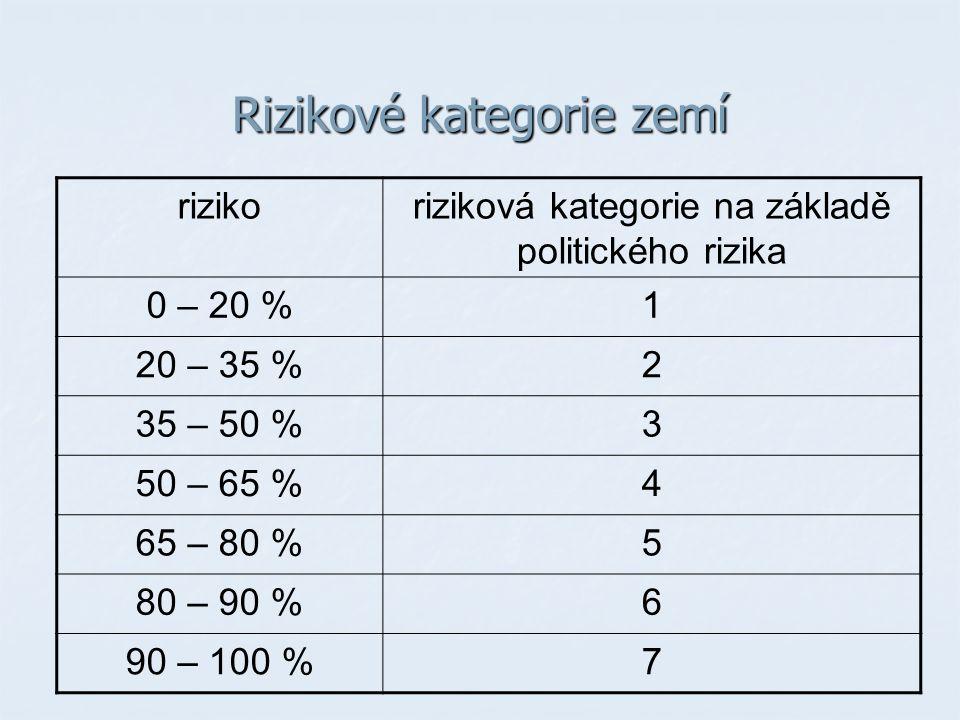 Rizikové kategorie zemí rizikoriziková kategorie na základě politického rizika 0 – 20 %1 20 – 35 %2 35 – 50 %3 50 – 65 %4 65 – 80 %5 80 – 90 %6 90 – 100 %7