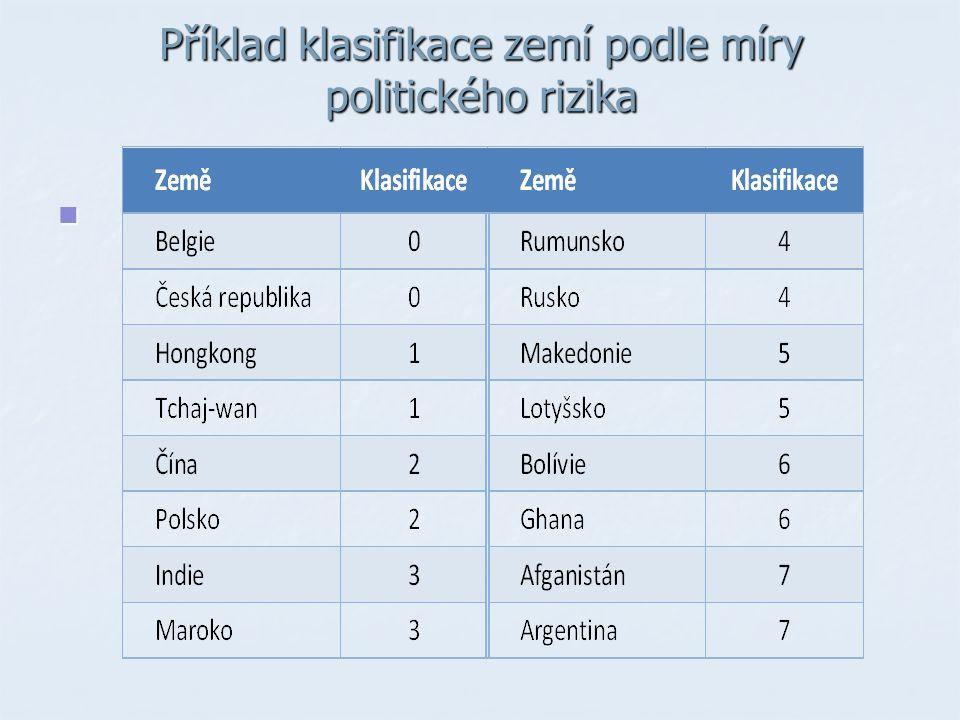 Příklad klasifikace zemí podle míry politického rizika