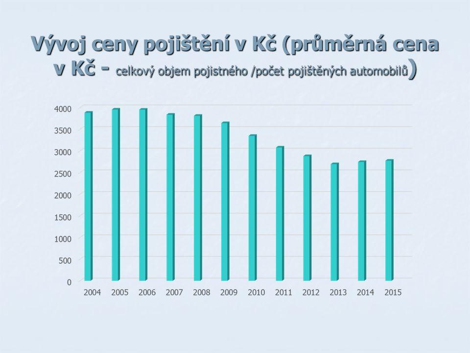 Vývoj ceny pojištění v Kč (průměrná cena v Kč - celkový objem pojistného /počet pojištěných automobilů )