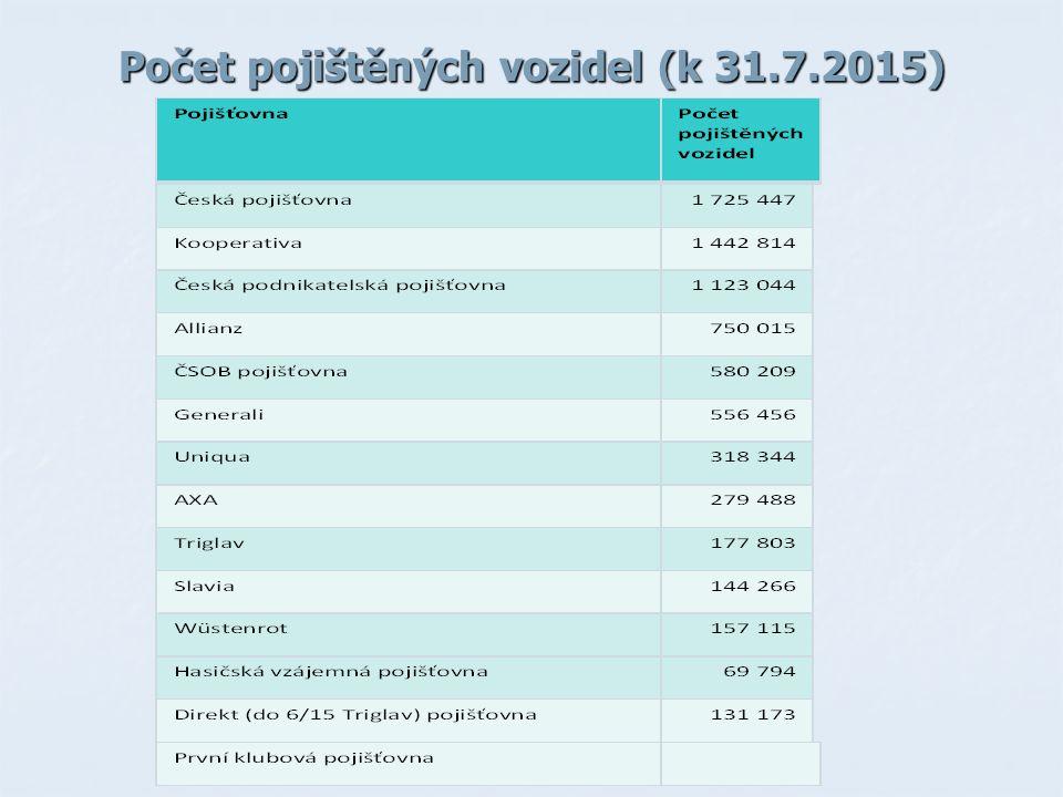 Počet pojištěných vozidel (k 31.7.2015)