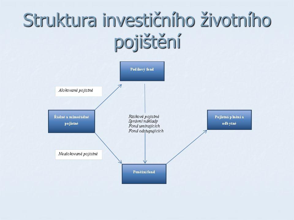 Struktura investičního životního pojištění