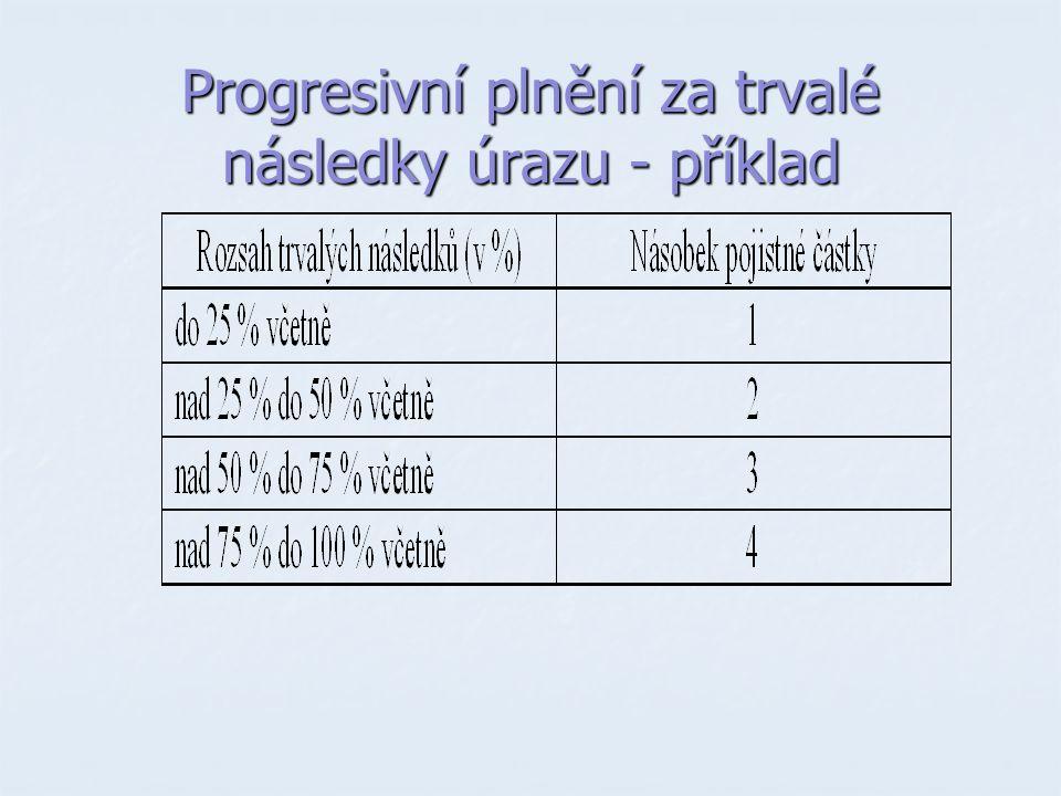 Progresivní plnění za trvalé následky úrazu - příklad