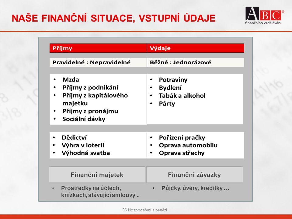 06 Hospodaření s penězi NAŠE FINANČNÍ SITUACE, VSTUPNÍ ÚDAJE Finanční majetekFinanční závazky Půjčky, úvěry, kreditky …Prostředky na účtech, knížkách, stávající smlouvy..