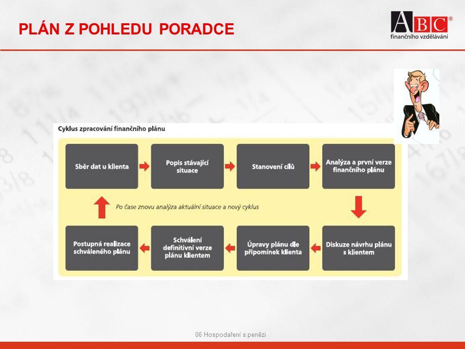 06 Hospodaření s penězi PLÁN Z POHLEDU PORADCE