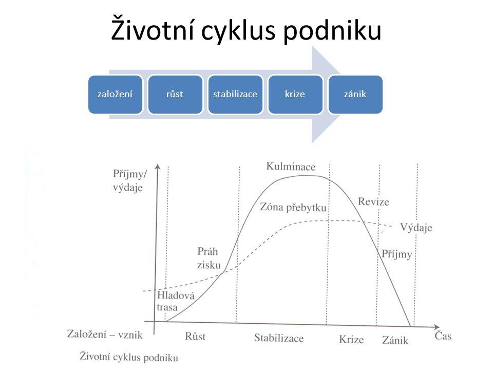 Životní cyklus podniku založenírůststabilizacekrizezánik