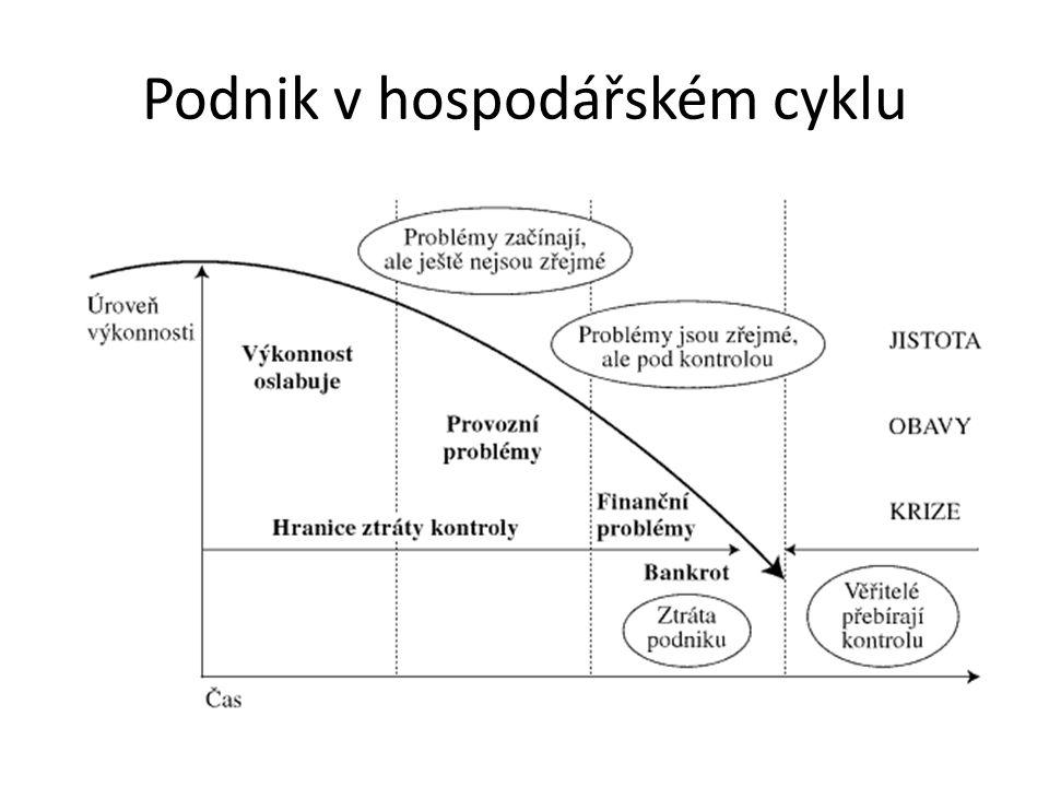 Podnik v hospodářském cyklu