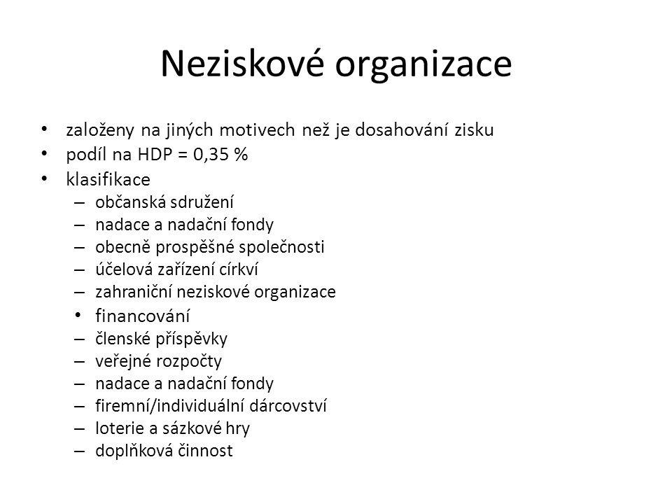 Neziskové organizace založeny na jiných motivech než je dosahování zisku podíl na HDP = 0,35 % klasifikace – občanská sdružení – nadace a nadační fond
