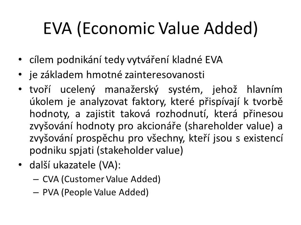 EVA (Economic Value Added) cílem podnikání tedy vytváření kladné EVA je základem hmotné zainteresovanosti tvoří ucelený manažerský systém, jehož hlavním úkolem je analyzovat faktory, které přispívají k tvorbě hodnoty, a zajistit taková rozhodnutí, která přinesou zvyšování hodnoty pro akcionáře (shareholder value) a zvyšování prospěchu pro všechny, kteří jsou s existencí podniku spjati (stakeholder value) další ukazatele (VA): – CVA (Customer Value Added) – PVA (People Value Added)