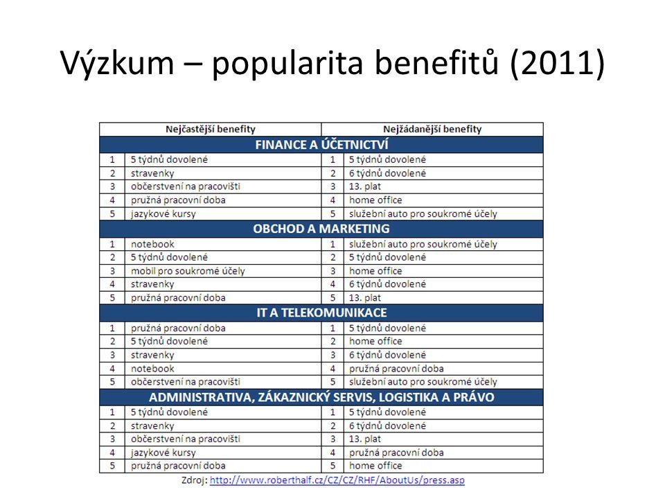 Výzkum – popularita benefitů (2011)