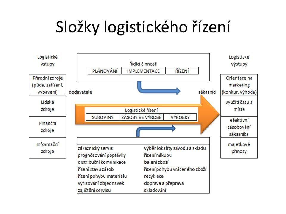 Složky logistického řízení