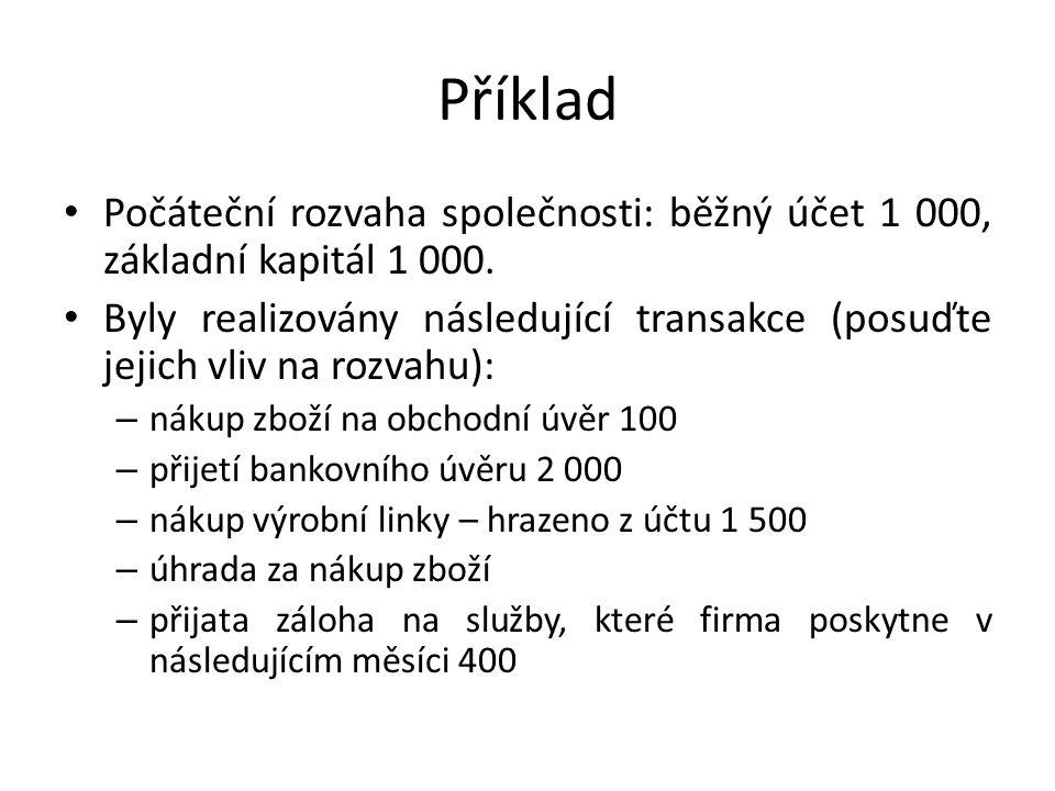 Příklad Počáteční rozvaha společnosti: běžný účet 1 000, základní kapitál 1 000. Byly realizovány následující transakce (posuďte jejich vliv na rozvah