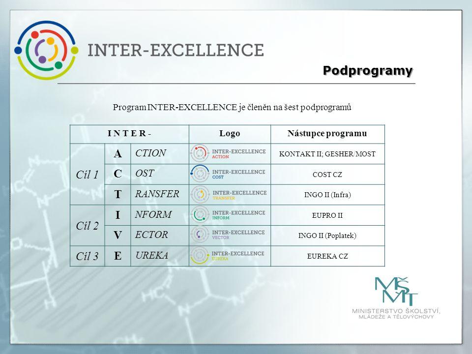 Program INTER-EXCELLENCE je členěn na šest podprogramů Podprogramy I N T E R -LogoNástupce programu Cíl 1 A CTION KONTAKT II; GESHER/MOST C OST COST CZ T RANSFER INGO II (Infra) Cíl 2 I NFORM EUPRO II V ECTOR INGO II (Poplatek) Cíl 3 E UREKA EUREKA CZ