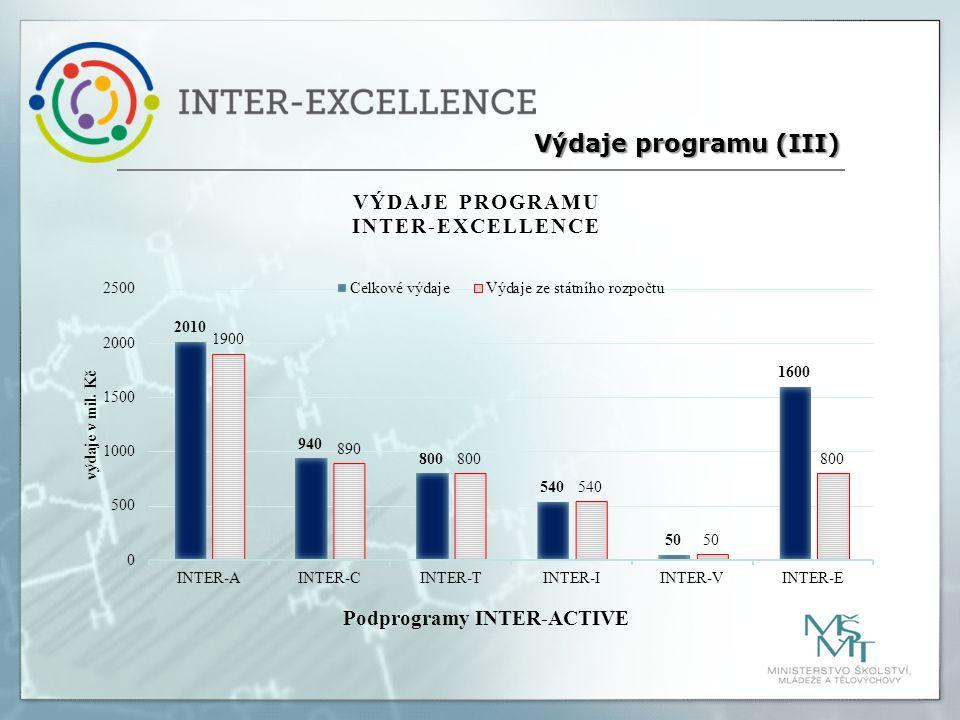 Výdaje programu (III)