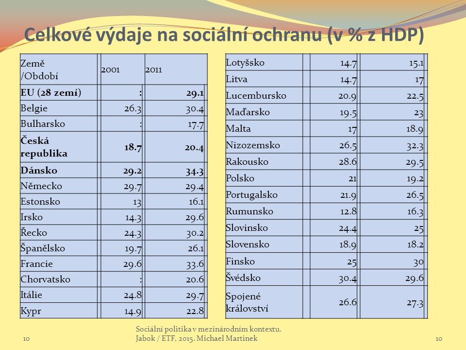 Celkové výdaje na sociální ochranu (v % z HDP) 10 Sociální politika v mezinárodním kontextu. Jabok / ETF, 2015. Michael Martinek10 Země /Období 200120