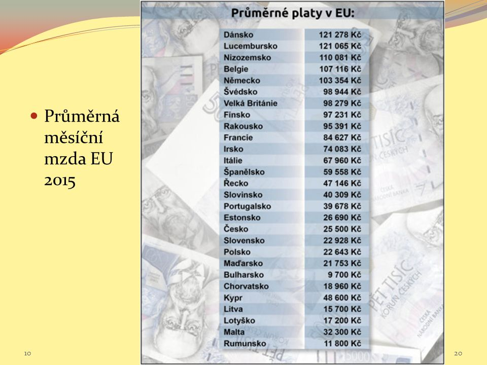 Průměrná měsíční mzda EU 2015 10 Sociální politika v mezinárodním kontextu.