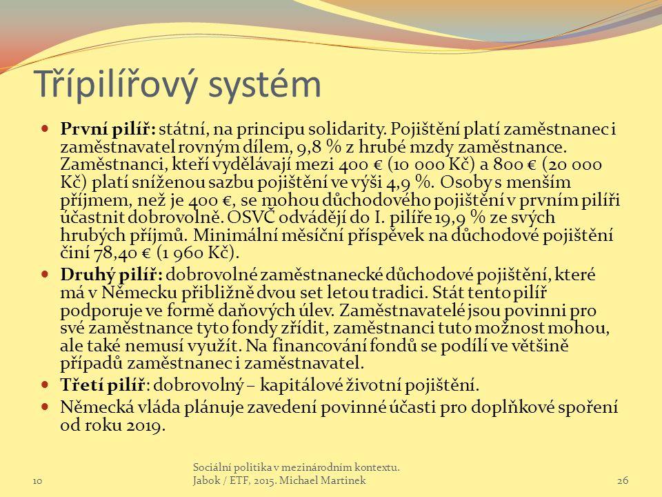 Třípilířový systém První pilíř: státní, na principu solidarity. Pojištění platí zaměstnanec i zaměstnavatel rovným dílem, 9,8 % z hrubé mzdy zaměstnan