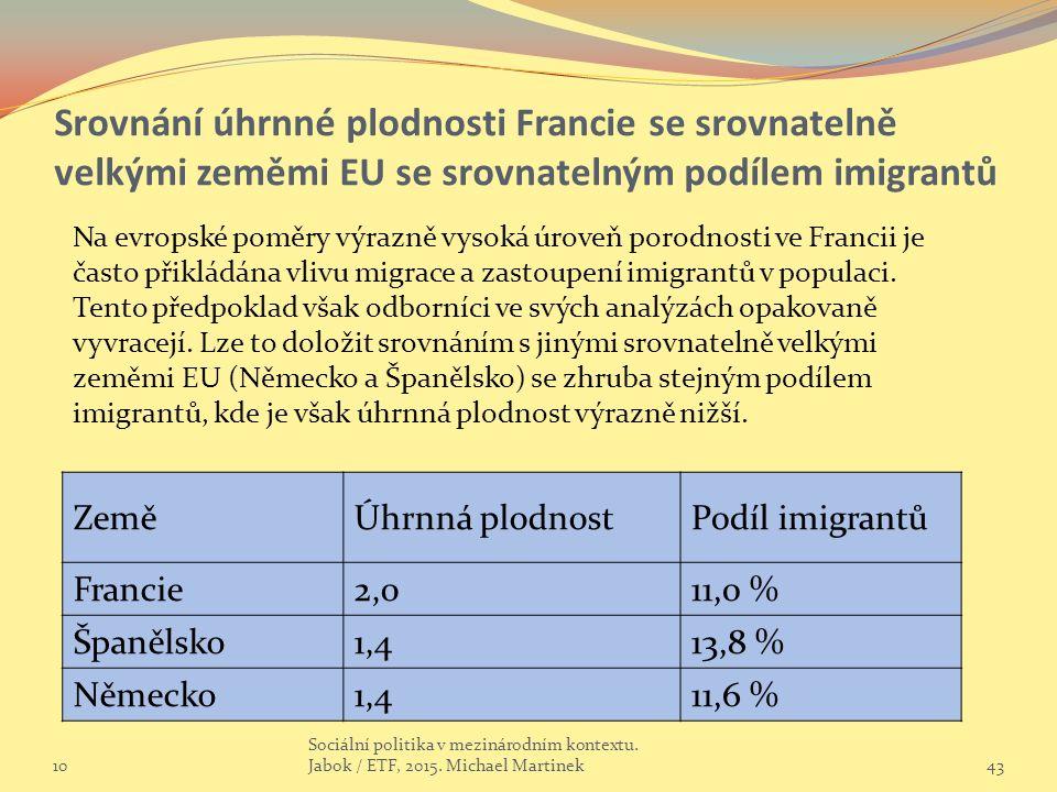 Srovnání úhrnné plodnosti Francie se srovnatelně velkými zeměmi EU se srovnatelným podílem imigrantů ZeměÚhrnná plodnostPodíl imigrantů Francie2,011,0 % Španělsko1,413,8 % Německo1,411,6 % 10 Sociální politika v mezinárodním kontextu.