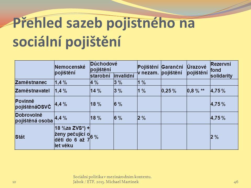 Přehled sazeb pojistného na sociální pojištění Nemocenské pojištění Důchodové pojištění Pojištění v nezam.