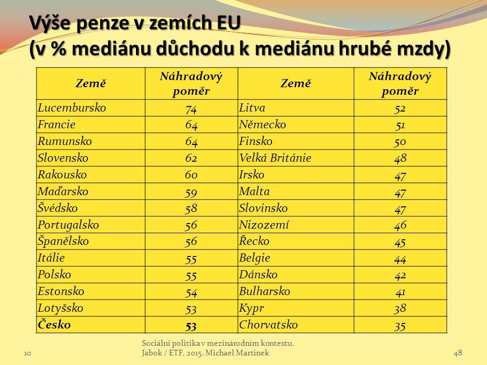 Výše penze v zemích EU (v % mediánu důchodu k mediánu hrubé mzdy) 10 Sociální politika v mezinárodním kontextu.