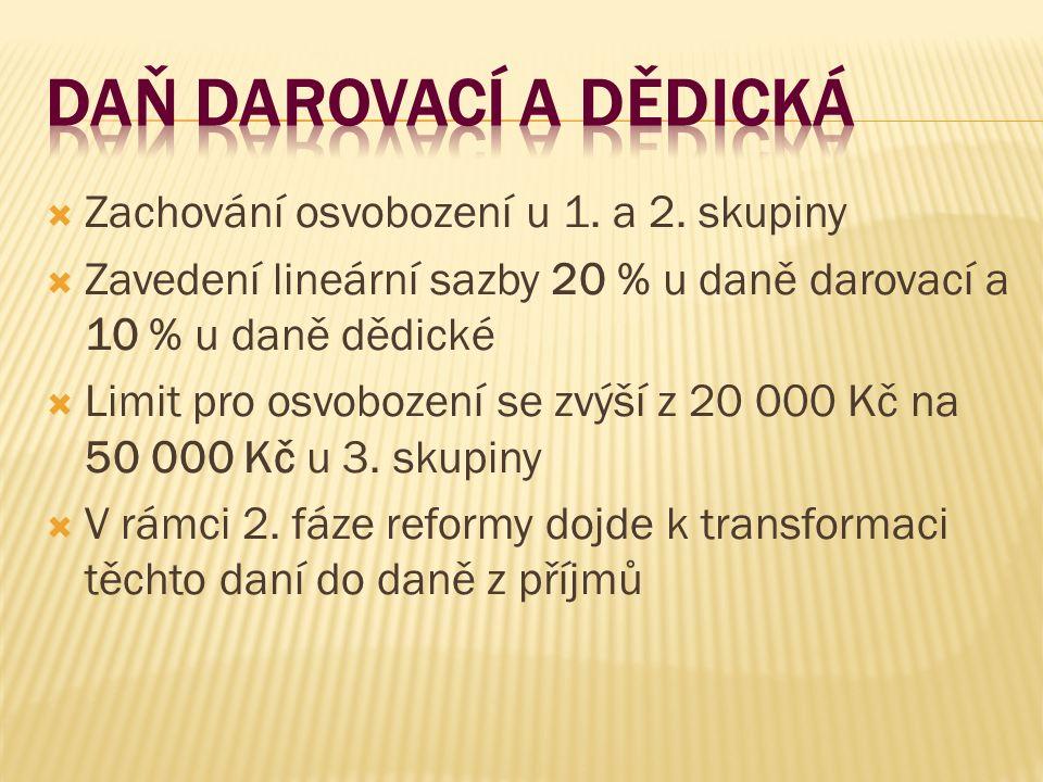  Zachování osvobození u 1. a 2. skupiny  Zavedení lineární sazby 20 % u daně darovací a 10 % u daně dědické  Limit pro osvobození se zvýší z 20 000