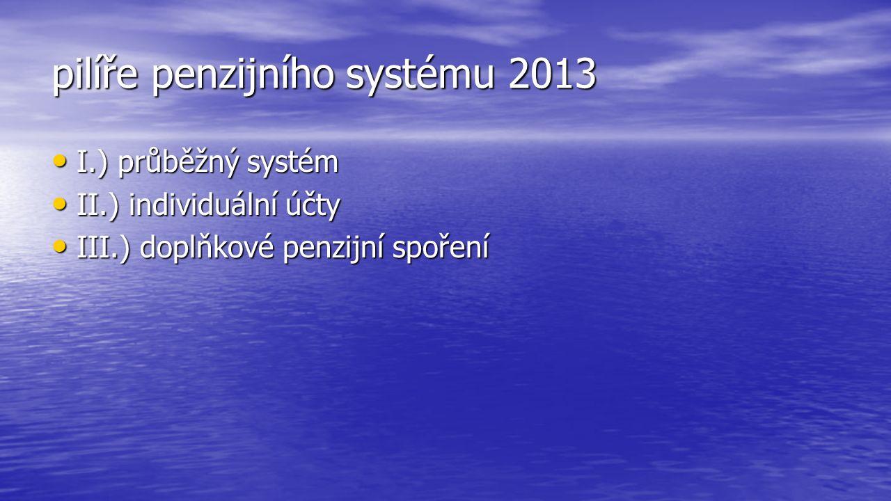 pilíře penzijního systému 2013 I.) průběžný systém I.) průběžný systém II.) individuální účty II.) individuální účty III.) doplňkové penzijní spoření III.) doplňkové penzijní spoření