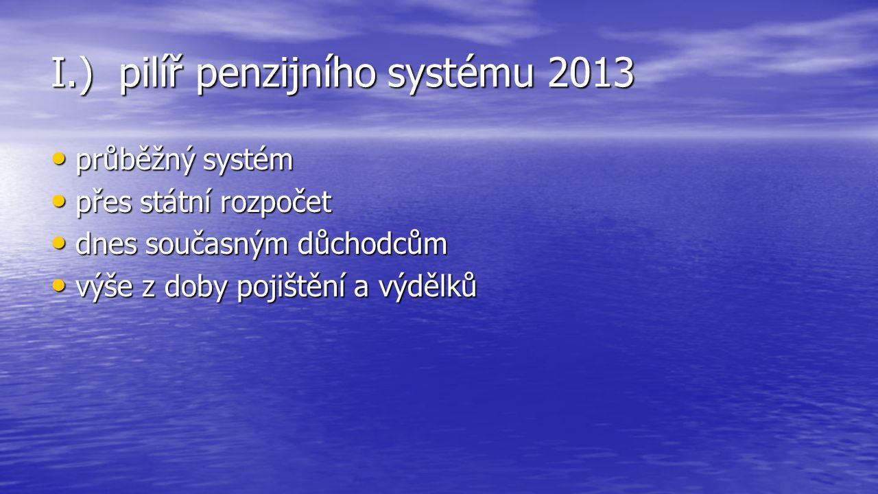 I.) pilíř penzijního systému 2013 průběžný systém průběžný systém přes státní rozpočet přes státní rozpočet dnes současným důchodcům dnes současným důchodcům výše z doby pojištění a výdělků výše z doby pojištění a výdělků