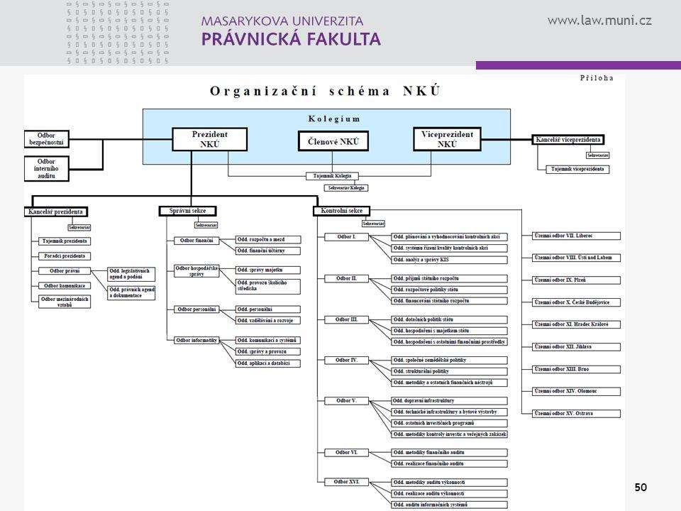 www.law.muni.cz Pravomoc Zápatí prezentace50