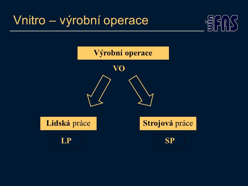 Vnitro – výrobní operace Lidská práce LP Strojová práce SP Výrobní operace VO