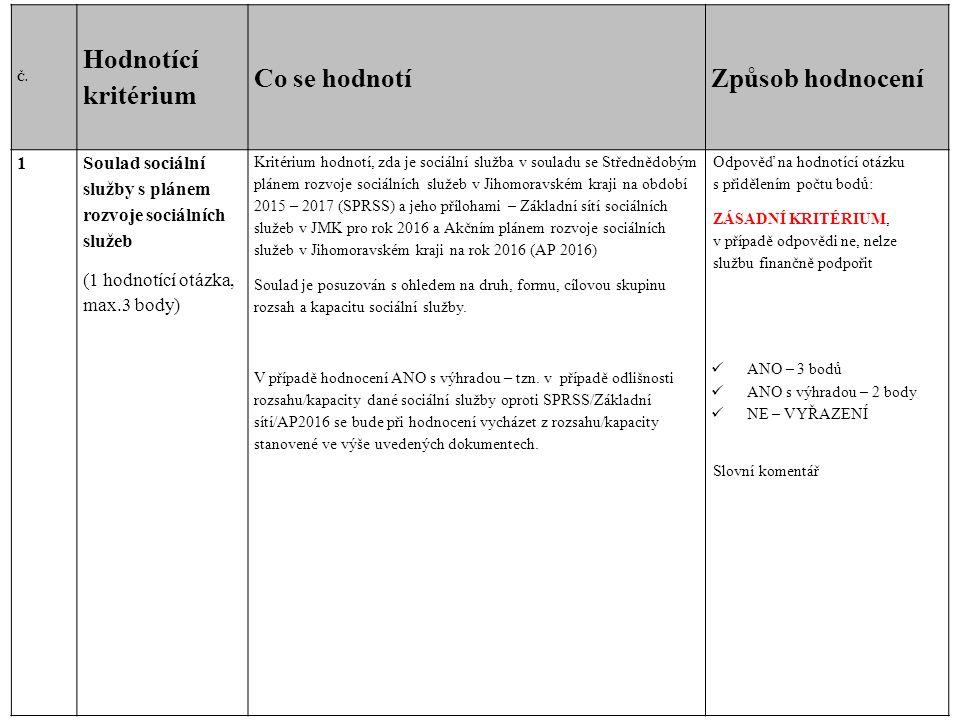 Č. Hodnotící kritérium Co se hodnotíZpůsob hodnocení 1Soulad sociální služby s plánem rozvoje sociálních služeb (1 hodnotící otázka, max.3 body) Krité