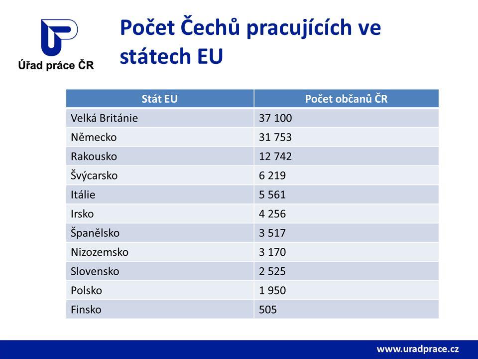 Počet Čechů pracujících ve státech EU