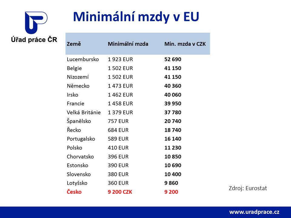 Minimální mzdy v EU Zdroj: Eurostat