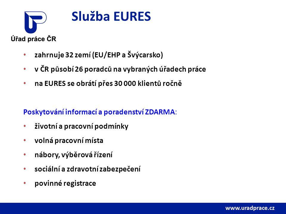 Služba EURES zahrnuje 32 zemí (EU/EHP a Švýcarsko) v ČR působí 26 poradců na vybraných úřadech práce na EURES se obrátí přes 30 000 klientů ročně Poskytování informací a poradenství ZDARMA: životní a pracovní podmínky volná pracovní místa nábory, výběrová řízení sociální a zdravotní zabezpečení povinné registrace