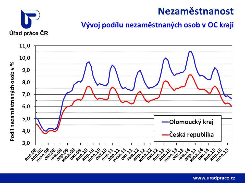 Nezaměstnanost Vývoj podílu nezaměstnaných osob v OC kraji