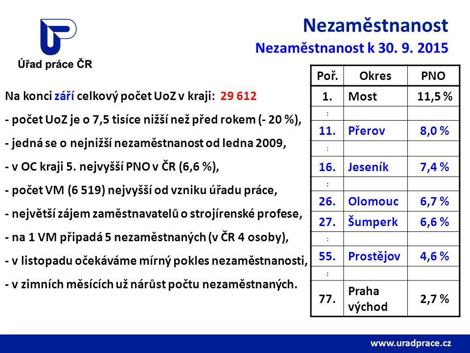Nezaměstnanost Poř.OkresPNO 1.Most 11,5 % : 11.Přerov 8,0 % : 16.Jeseník 7,4 % : 26.Olomouc 6,7 % 27.Šumperk 6,6 % : 55.Prostějov 4,6 % : 77. Praha vý