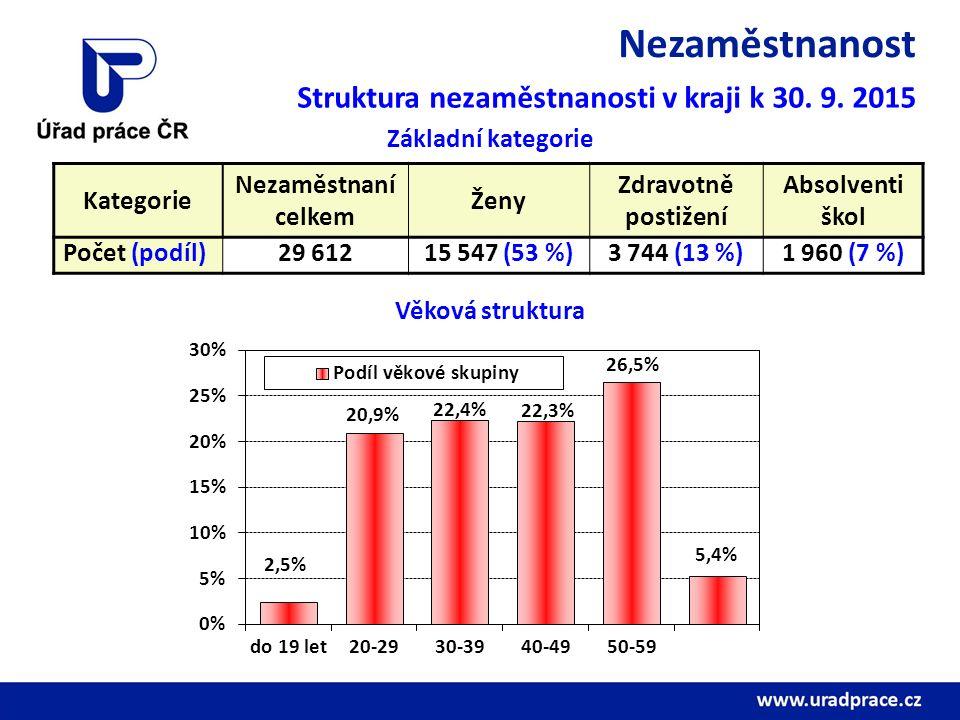 Nezaměstnanost Struktura nezaměstnanosti v kraji k 30. 9. 2015 Kategorie Nezaměstnaní celkem Ženy Zdravotně postižení Absolventi škol Počet (podíl)29