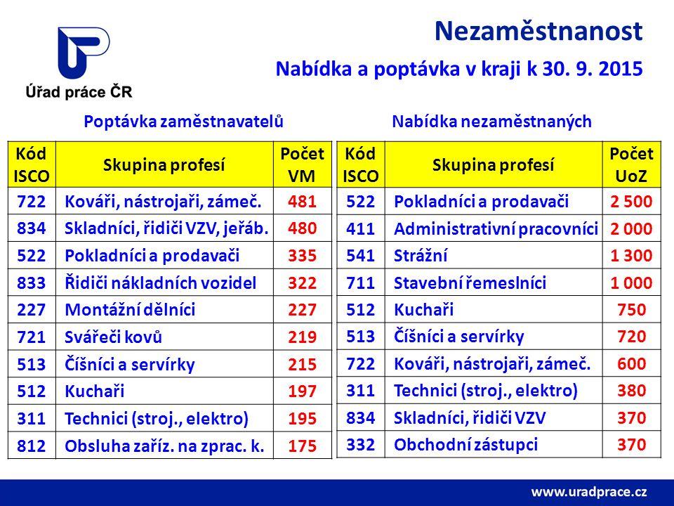 Nezaměstnanost Nabídka a poptávka v kraji k 30. 9. 2015 Kód ISCO Skupina profesí Počet VM 722 Kováři, nástrojaři, zámeč.481 834 Skladníci, řidiči VZV,