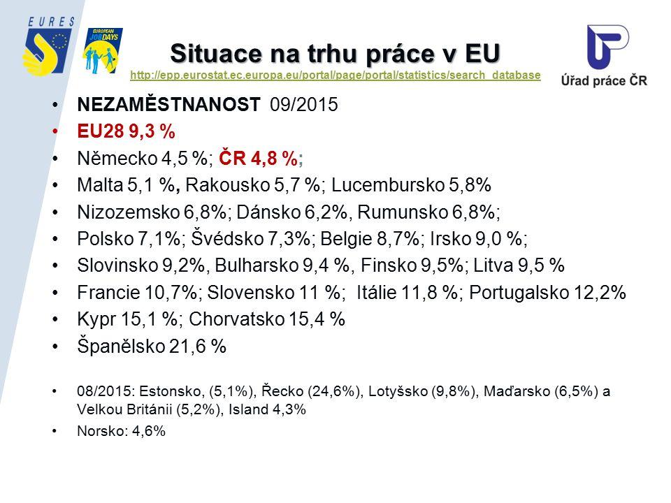 Situace na trhu práce v EU Situace na trhu práce v EU http://epp.eurostat.ec.europa.eu/portal/page/portal/statistics/search_database http://epp.eurostat.ec.europa.eu/portal/page/portal/statistics/search_database NEZAMĚSTNANOST 09/2015 EU28 9,3 % Německo 4,5 %; ČR 4,8 %; Malta 5,1 %, Rakousko 5,7 %; Lucembursko 5,8% Nizozemsko 6,8%; Dánsko 6,2%, Rumunsko 6,8%; Polsko 7,1%; Švédsko 7,3%; Belgie 8,7%; Irsko 9,0 %; Slovinsko 9,2%, Bulharsko 9,4 %, Finsko 9,5%; Litva 9,5 % Francie 10,7%; Slovensko 11 %; Itálie 11,8 %; Portugalsko 12,2% Kypr 15,1 %; Chorvatsko 15,4 % Španělsko 21,6 % 08/2015: Estonsko, (5,1%), Řecko (24,6%), Lotyšsko (9,8%), Maďarsko (6,5%) a Velkou Británii (5,2%), Island 4,3% Norsko: 4,6%