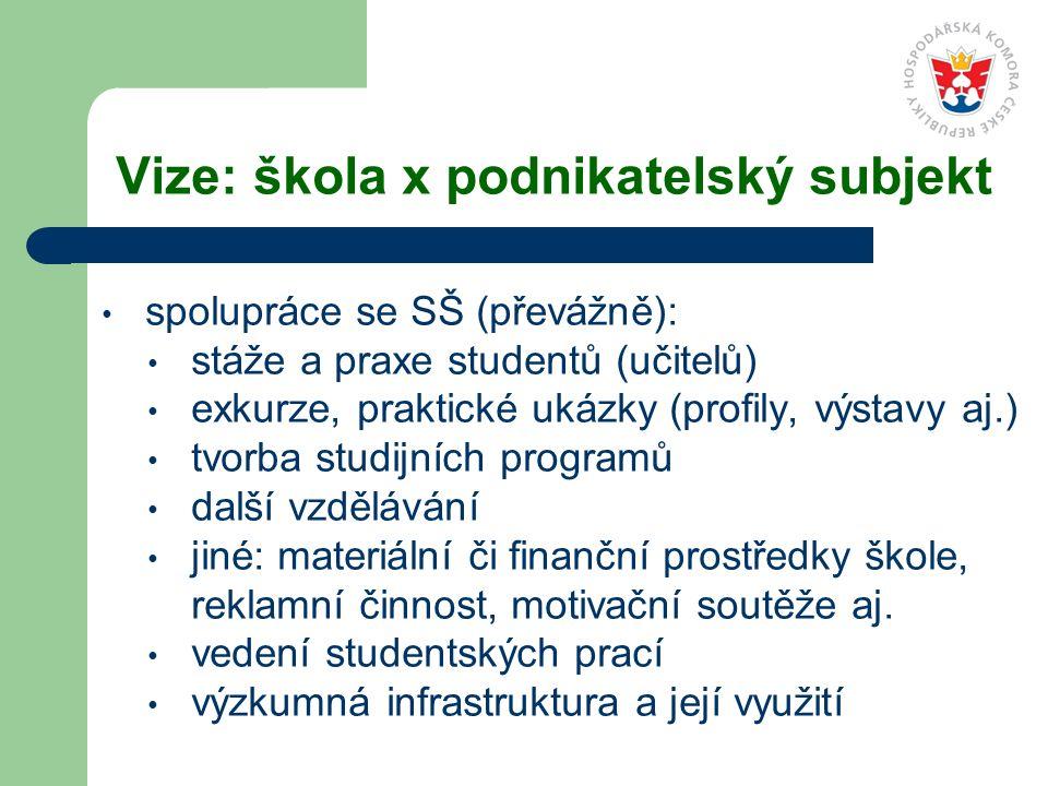 Vize: škola x podnikatelský subjekt spolupráce se SŠ (převážně): stáže a praxe studentů (učitelů) exkurze, praktické ukázky (profily, výstavy aj.) tvo