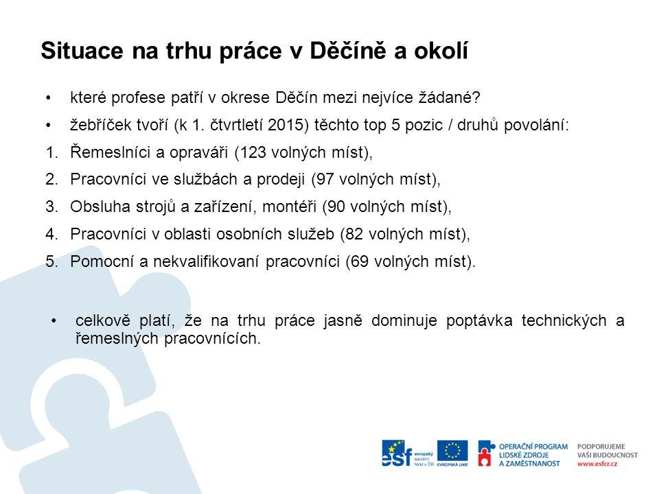 Situace na trhu práce v Děčíně a okolí které profese patří v okrese Děčín mezi nejvíce žádané.