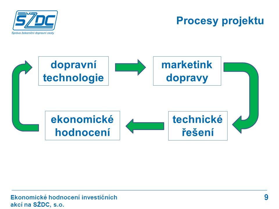 9 Procesy projektu Ekonomické hodnocení investičních akcí na SŽDC, s.o.