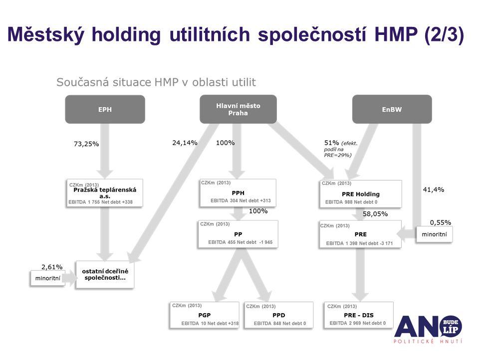 Městský holding utilitních společností HMP (2/3)
