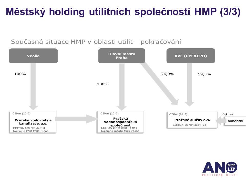 Městský holding utilitních společností HMP (3/3)