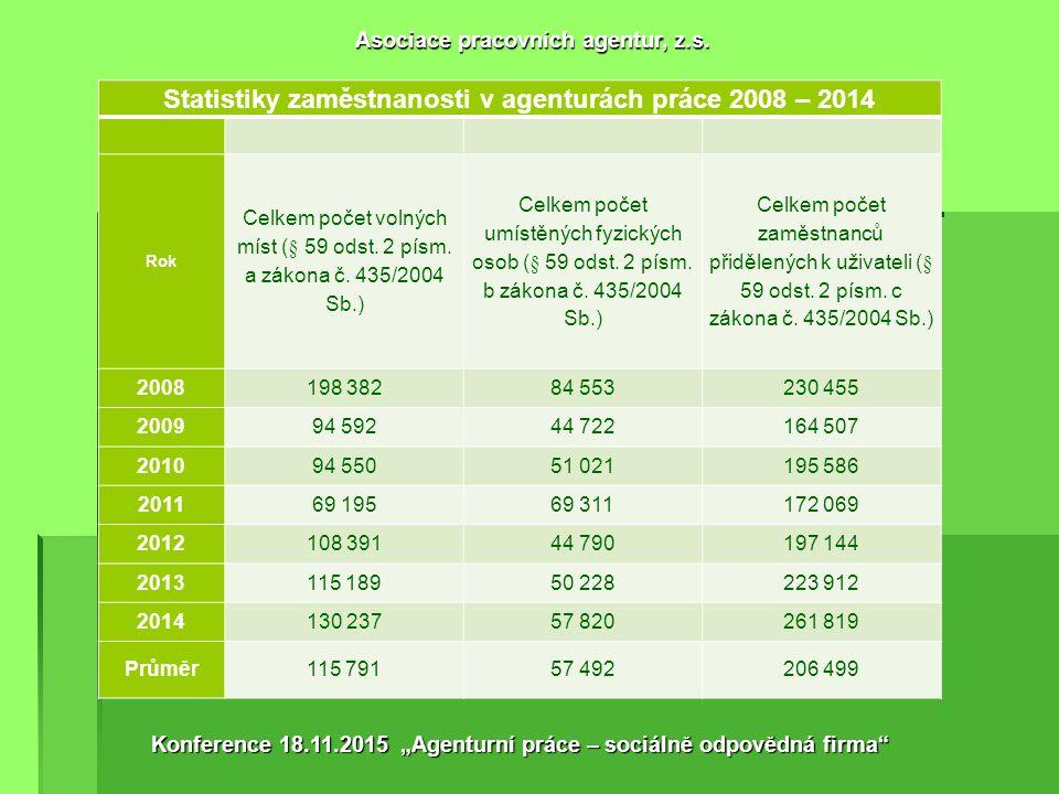 1. Agenturní zaměstnávání je 25 let opravdu jediným reálně fungujícím flexibilním nástrojem pracovního trhu v ČR. 2. Agentury práce významně snižují n