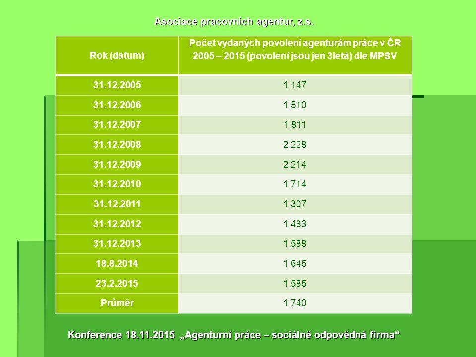 Rok (datum) Počet vydaných povolení agenturám práce v ČR 2005 – 2015 (povolení jsou jen 3letá) dle MPSV 31.12.20051 147 31.12.20061 510 31.12.20071 811 31.12.20082 228 31.12.20092 214 31.12.20101 714 31.12.20111 307 31.12.20121 483 31.12.20131 588 18.8.20141 645 23.2.20151 585 Průměr1 740 Asociace pracovních agentur, z.s.