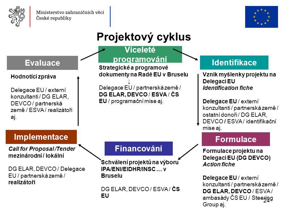 24 Projektový cyklus Vznik myšlenky projektu na Delegaci EU Identification fiche Delegace EU / externí konzultanti / partnerská země / ostatní donoři / DG ELAR, DEVCO / ESVA / identifikační mise aj.