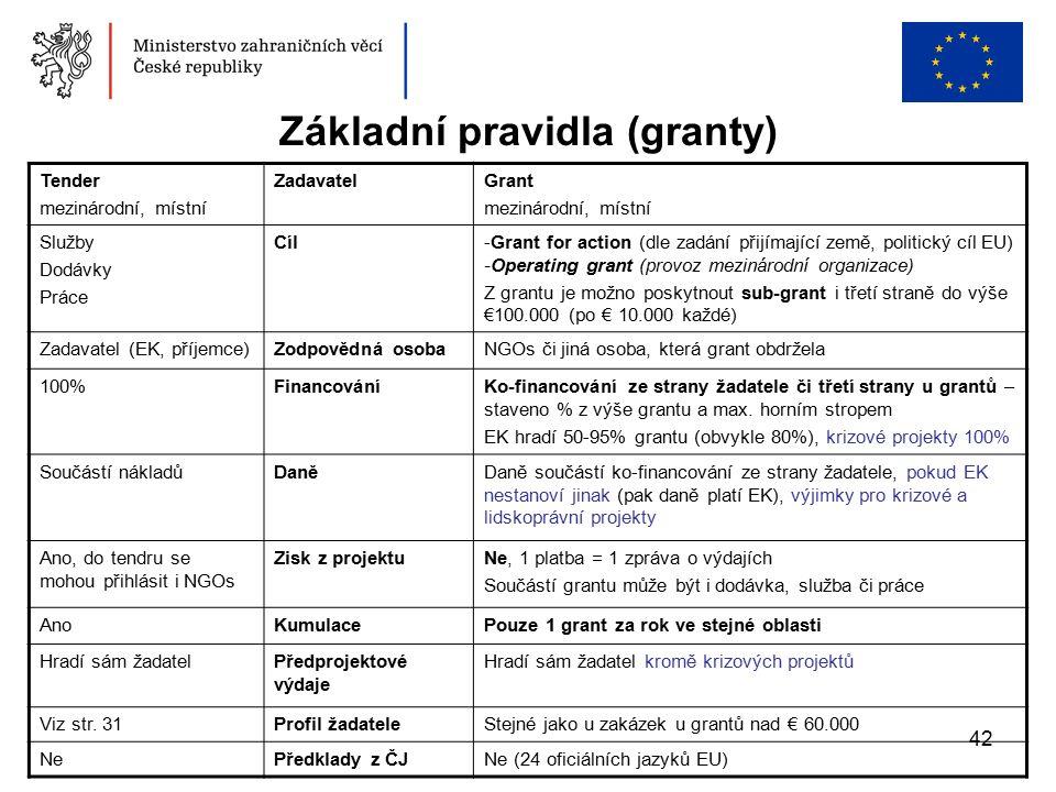 42 Základní pravidla (granty) Tender mezinárodní, místní ZadavatelGrant mezinárodní, místní Služby Dodávky Práce Cíl-Grant for action (dle zadání přijímající země, politický cíl EU) -Operating grant (provoz mezinárodní organizace) Z grantu je možno poskytnout sub-grant i třetí straně do výše €100.000 (po € 10.000 každé) Zadavatel (EK, příjemce)Zodpovědná osobaNGOs či jiná osoba, která grant obdržela 100%FinancováníKo-financování ze strany žadatele či třetí strany u grantů – staveno % z výše grantu a max.