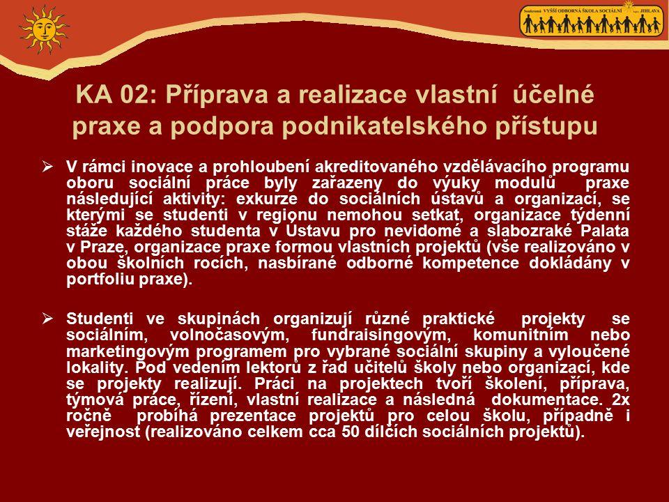 KA 02: Příprava a realizace vlastní účelné praxe a podpora podnikatelského přístupu  V rámci inovace a prohloubení akreditovaného vzdělávacího programu oboru sociální práce byly zařazeny do výuky modulů praxe následující aktivity: exkurze do sociálních ústavů a organizací, se kterými se studenti v regionu nemohou setkat, organizace týdenní stáže každého studenta v Ústavu pro nevidomé a slabozraké Palata v Praze, organizace praxe formou vlastních projektů (vše realizováno v obou školních rocích, nasbírané odborné kompetence dokládány v portfoliu praxe).